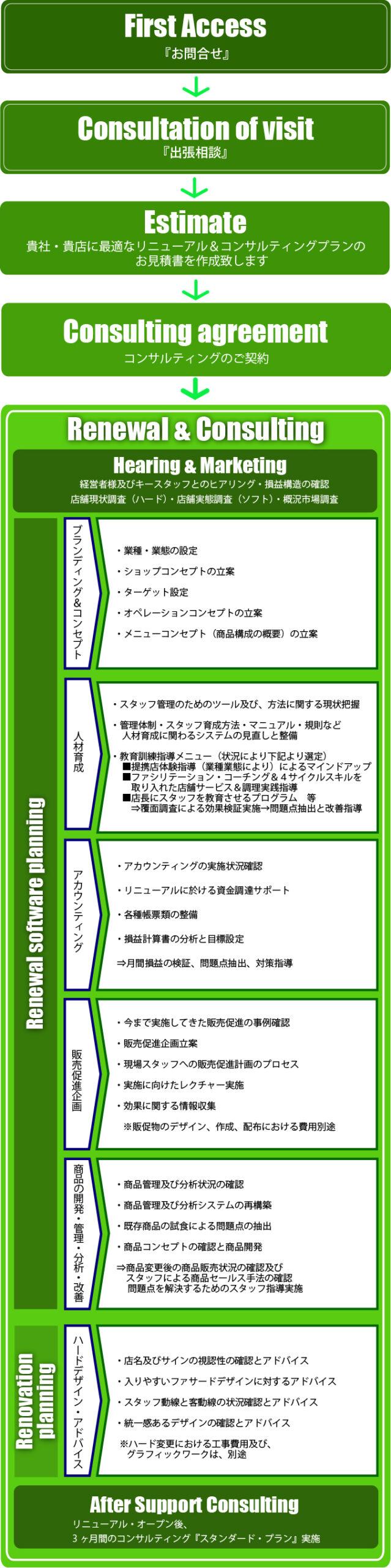 飲食店経営改善(再生)リニューアルコンサルティング